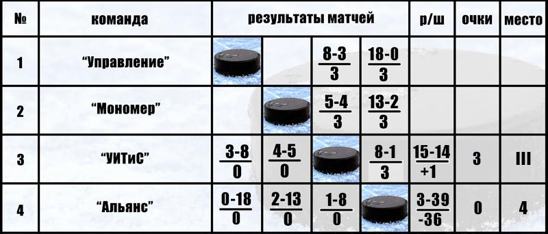 Чемпионат Корпоративной Хоккейной Лиги